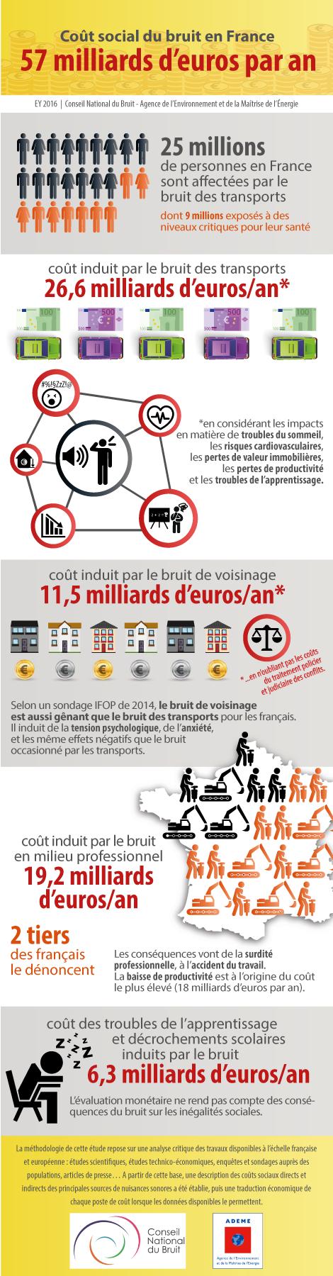 infographie-orfea-coutsocialbruit